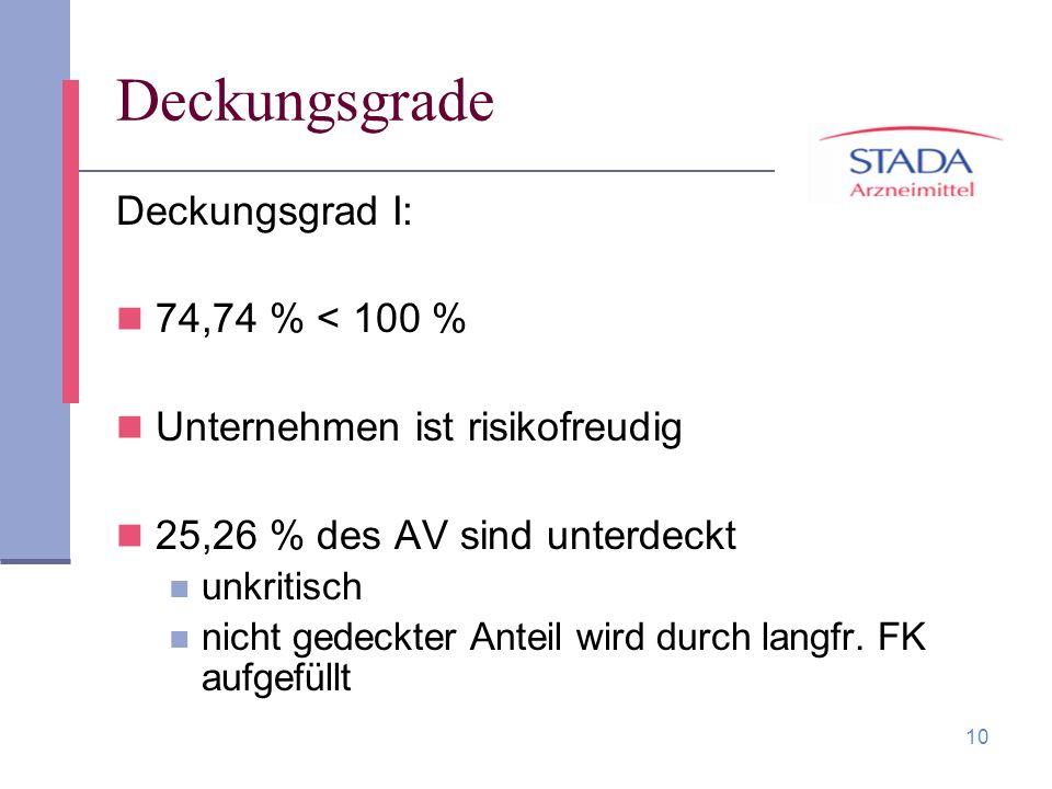 10 Deckungsgrade Deckungsgrad I: 74,74 % < 100 % Unternehmen ist risikofreudig 25,26 % des AV sind unterdeckt unkritisch nicht gedeckter Anteil wird d