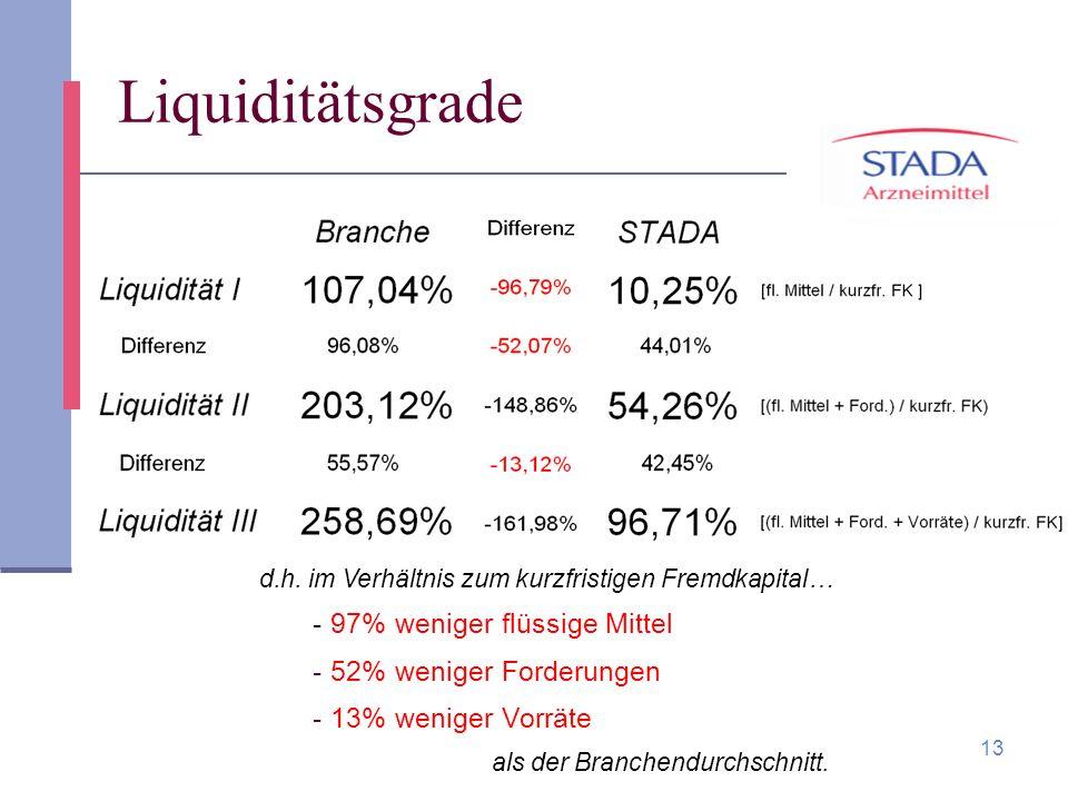 13 Liquiditätsgrade d.h. im Verhältnis zum kurzfristigen Fremdkapital… - 97% weniger flüssige Mittel - 52% weniger Forderungen - 13% weniger Vorräte a