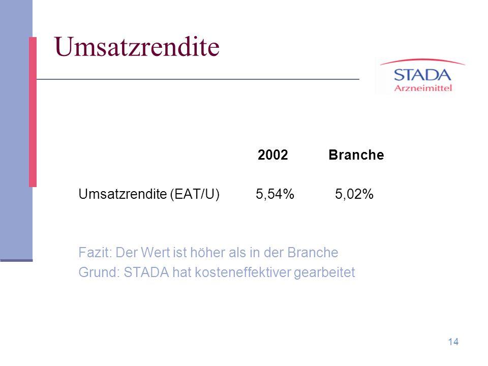 14 Umsatzrendite 2002 Branche Umsatzrendite (EAT/U) 5,54% 5,02% Fazit: Der Wert ist höher als in der Branche Grund: STADA hat kosteneffektiver gearbei