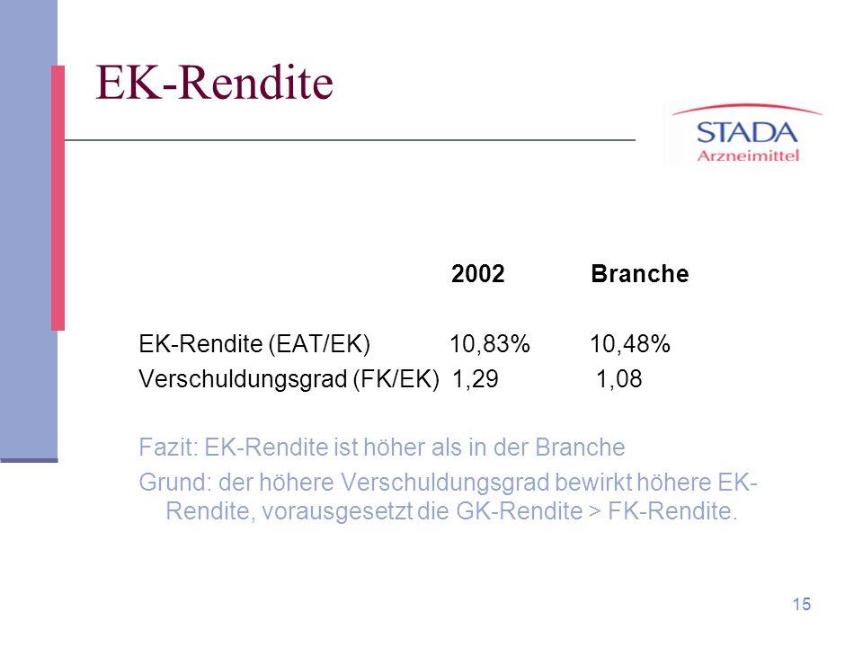 15 EK-Rendite 2002 Branche EK-Rendite (EAT/EK) 10,83% 10,48% Verschuldungsgrad (FK/EK) 1,29 1,08 Fazit: EK-Rendite ist höher als in der Branche Grund:
