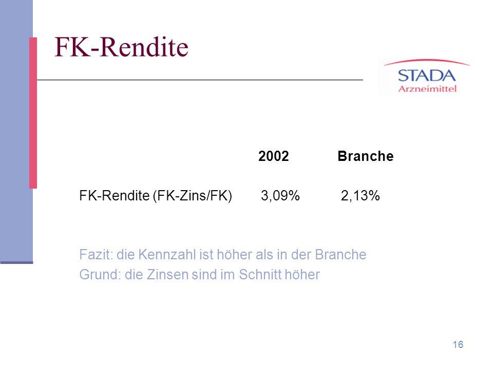 16 FK-Rendite 2002 Branche FK-Rendite (FK-Zins/FK) 3,09% 2,13% Fazit: die Kennzahl ist höher als in der Branche Grund: die Zinsen sind im Schnitt höhe