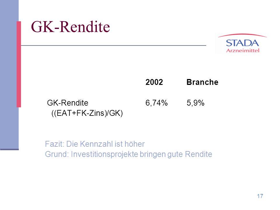 17 GK-Rendite 2002 Branche GK-Rendite 6,74% 5,9% ((EAT+FK-Zins)/GK) Fazit: Die Kennzahl ist höher Grund: Investitionsprojekte bringen gute Rendite