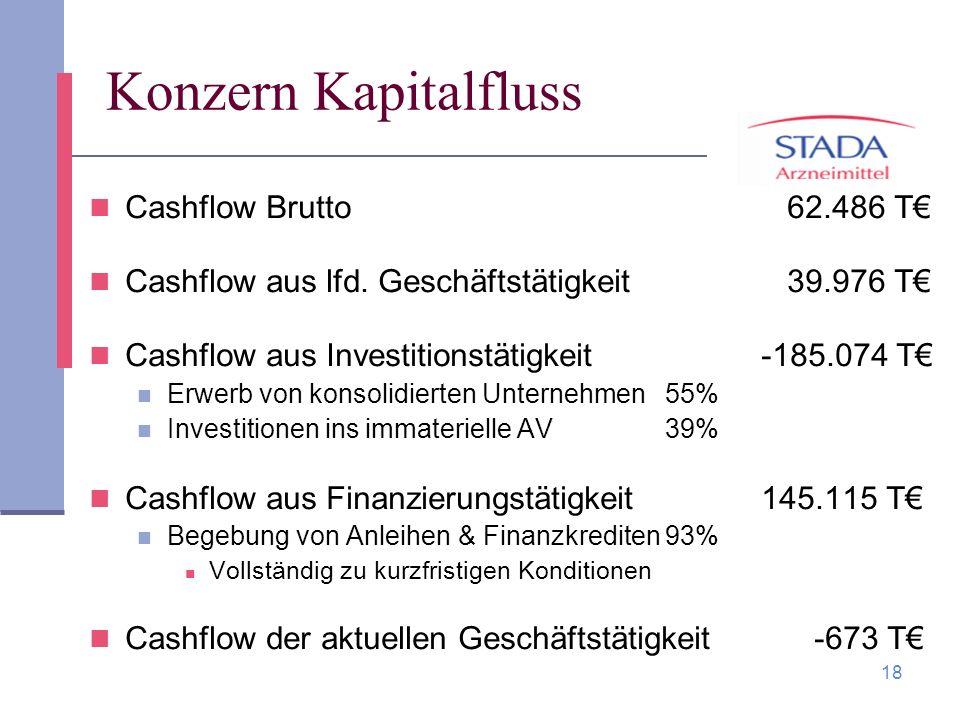 18 Konzern Kapitalfluss Cashflow Brutto 62.486 T Cashflow aus lfd. Geschäftstätigkeit 39.976 T Cashflow aus Investitionstätigkeit-185.074 T Erwerb von