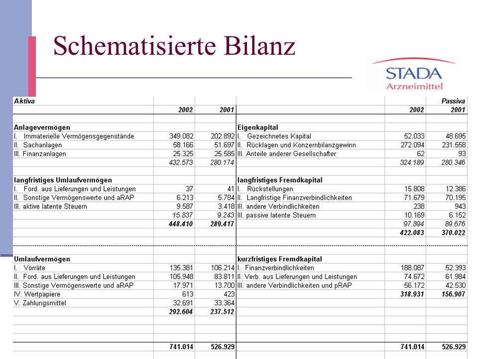 20 Schematisierte Bilanz