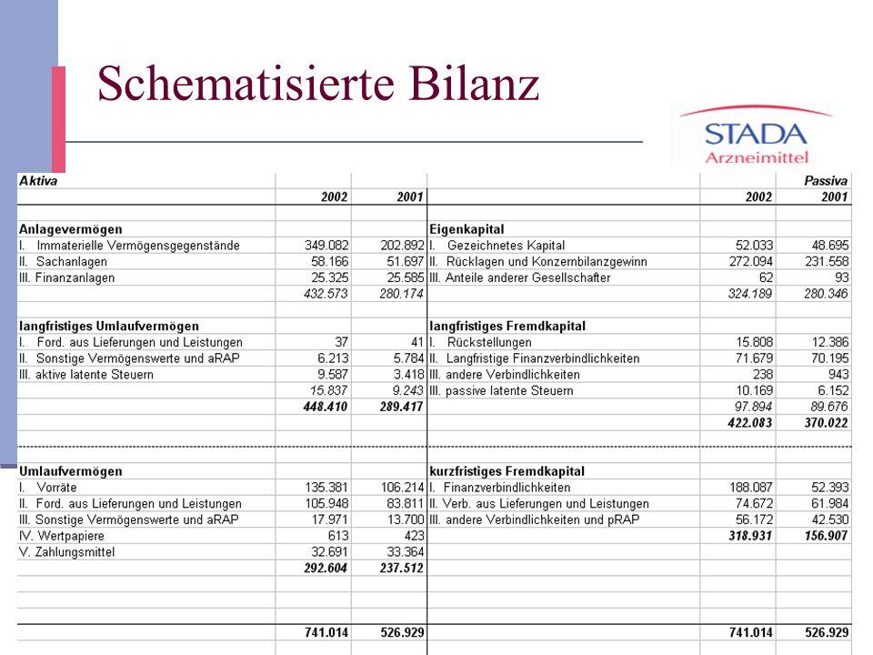 4 Schematisierte Bilanz