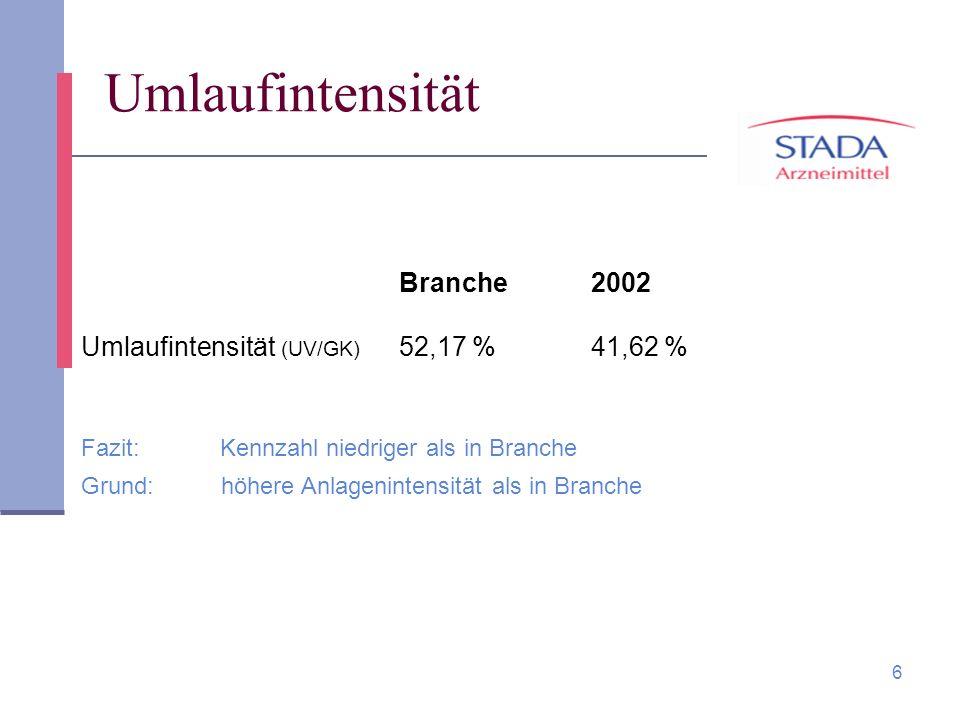 6 Umlaufintensität Branche 2002 Umlaufintensität (UV/GK) 52,17 % 41,62 % Fazit: Kennzahl niedriger als in Branche Grund: höhere Anlagenintensität als