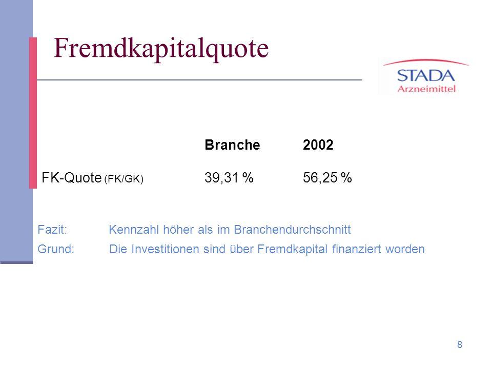 8 Fremdkapitalquote Fazit: Kennzahl höher als im Branchendurchschnitt Grund: Die Investitionen sind über Fremdkapital finanziert worden Branche 2002 F