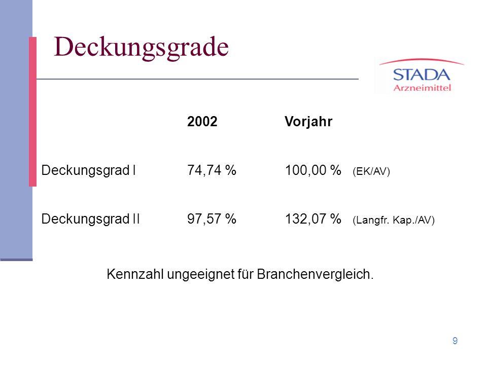 9 Deckungsgrade 2002Vorjahr Deckungsgrad I74,74 %100,00 % (EK/AV) Deckungsgrad II97,57 %132,07 % (Langfr. Kap./AV) Kennzahl ungeeignet für Branchenver