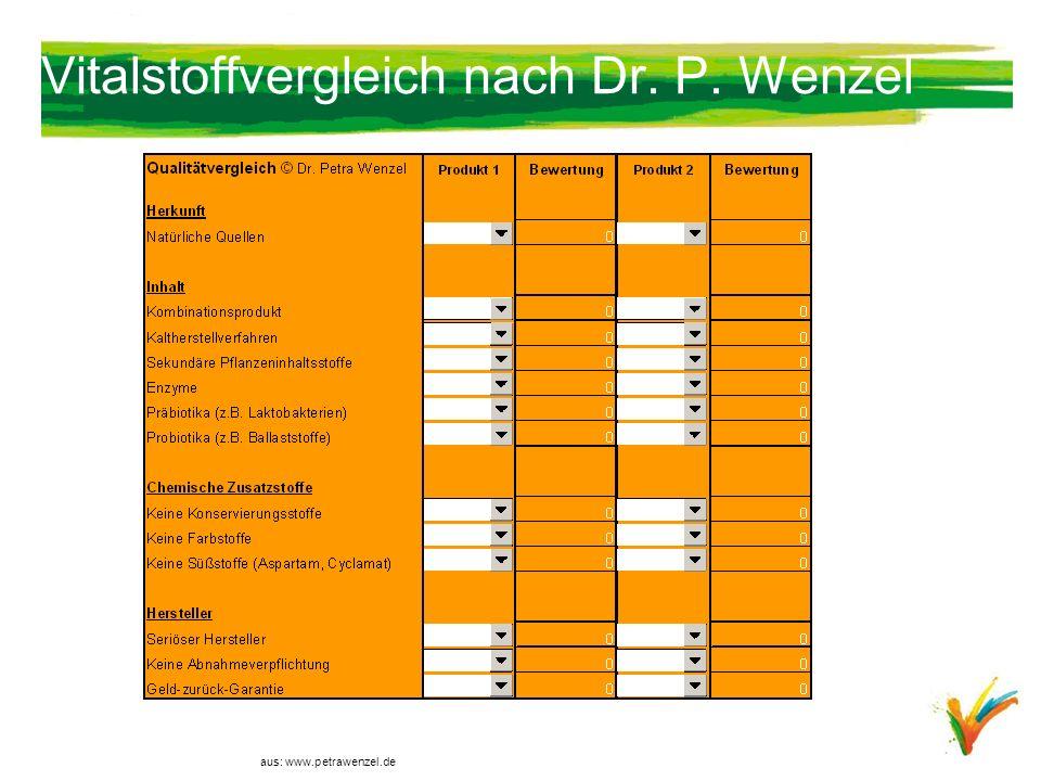 Vitalstoffvergleich nach Dr. P. Wenzel aus: www.petrawenzel.de