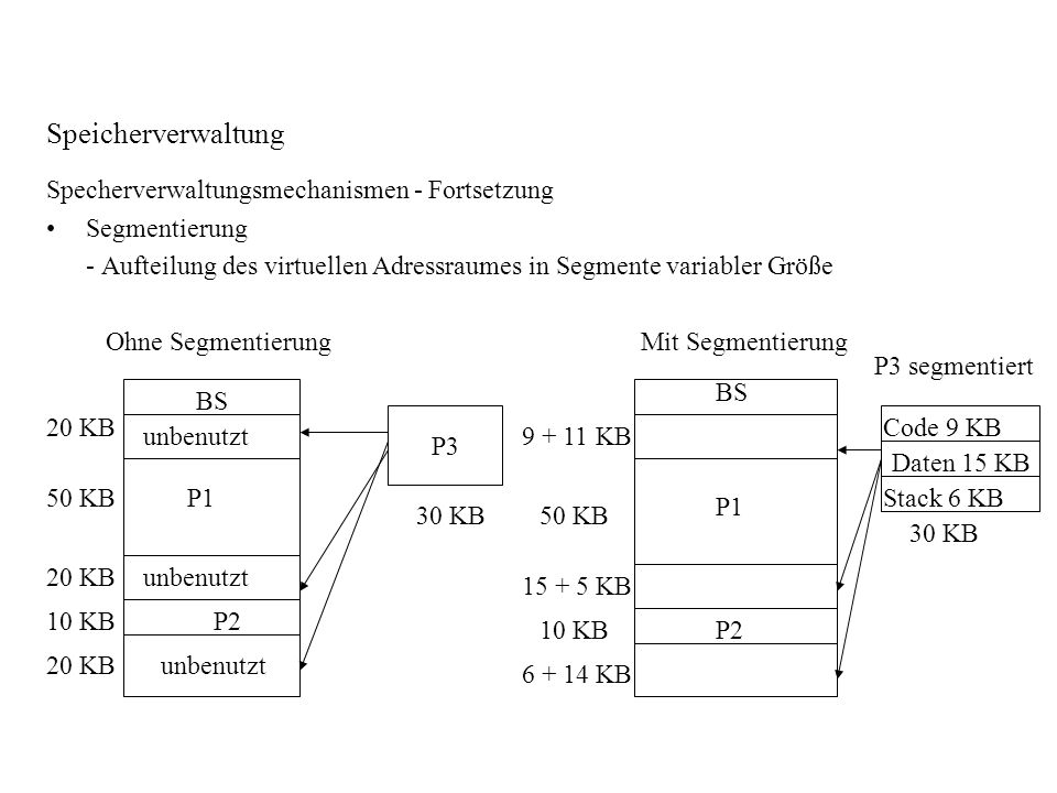Speicherverwaltung Specherverwaltungsmechanismen - Fortsetzung Segmentierung - Aufteilung des virtuellen Adressraumes in Segmente variabler Größe Ohne