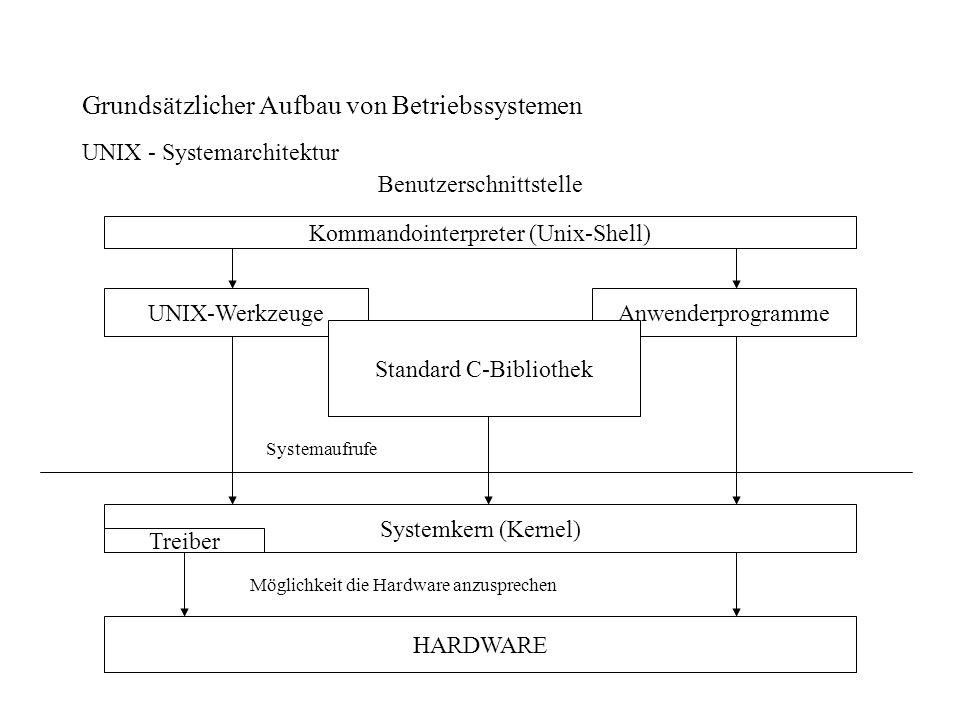 Grundsätzlicher Aufbau von Betriebssystemen UNIX - Systemarchitektur Benutzerschnittstelle Kommandointerpreter (Unix-Shell) UNIX-WerkzeugeAnwenderprog
