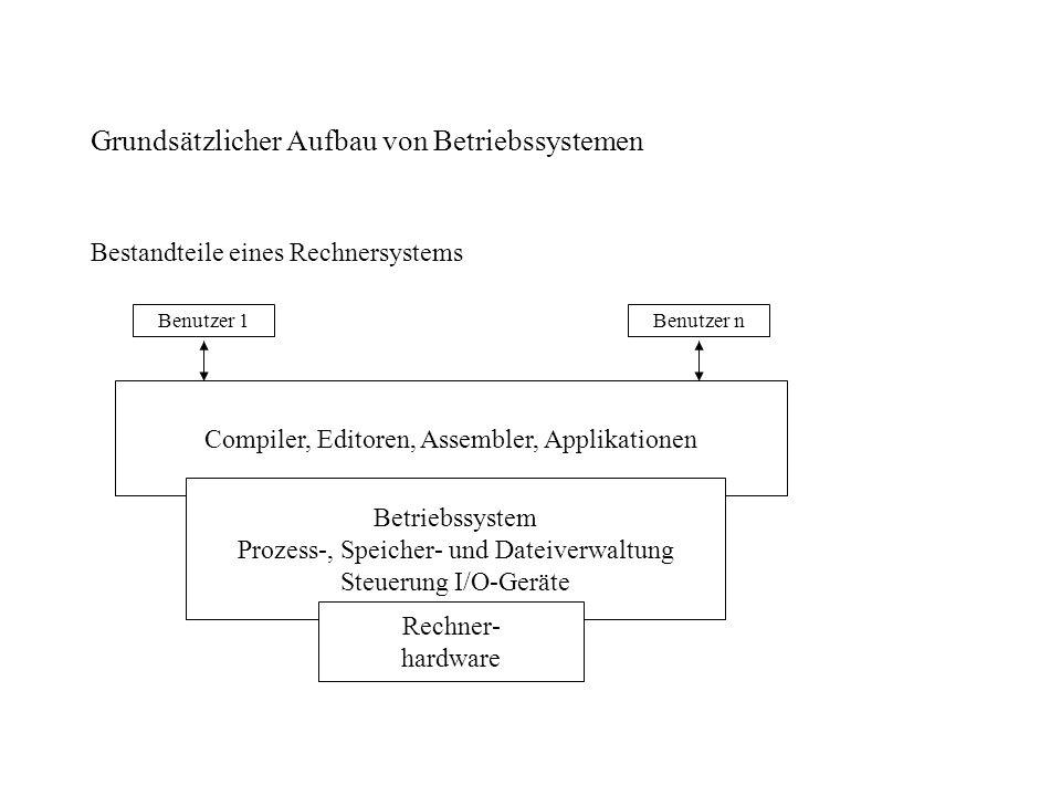 Grundsätzlicher Aufbau von Betriebssystemen Bestandteile eines Rechnersystems Benutzer 1Benutzer n Compiler, Editoren, Assembler, Applikationen Betrie