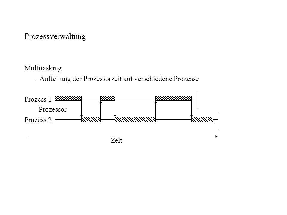 Prozessverwaltung Multitasking - Aufteilung der Prozessorzeit auf verschiedene Prozesse Prozess 1 Prozessor Prozess 2 Zeit