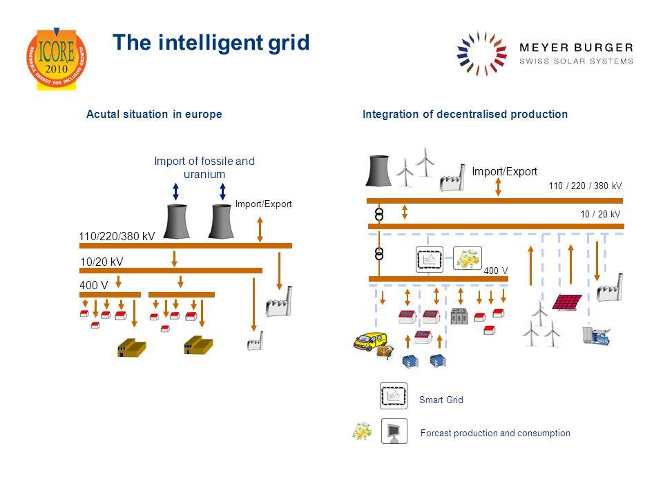 The intelligent grid Import/Export 400 V 10/20 kV 110/220/380 kV Import of fossile and uranium Smart Grid Forcast production and consumption 400 V 10