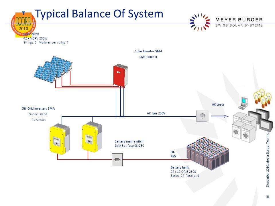 December 2010, Meyer Burger Technology Ltd 18 Typical Balance Of System AC Loads Solar Inverter SMA SMC 9000 TL AC bus 230V Off-Grid Inverters SMA Sun
