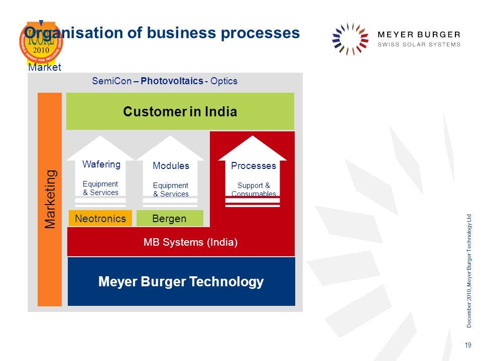 December 2010, Meyer Burger Technology Ltd 19 Organisation of business processes SemiCon – Photovoltaics - Optics Customer in India Meyer Burger Techn