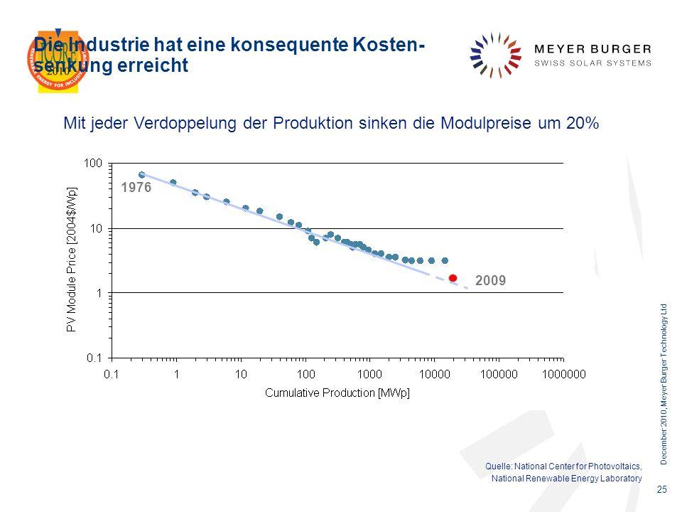 December 2010, Meyer Burger Technology Ltd 25 Die Industrie hat eine konsequente Kosten- senkung erreicht Mit jeder Verdoppelung der Produktion sinken