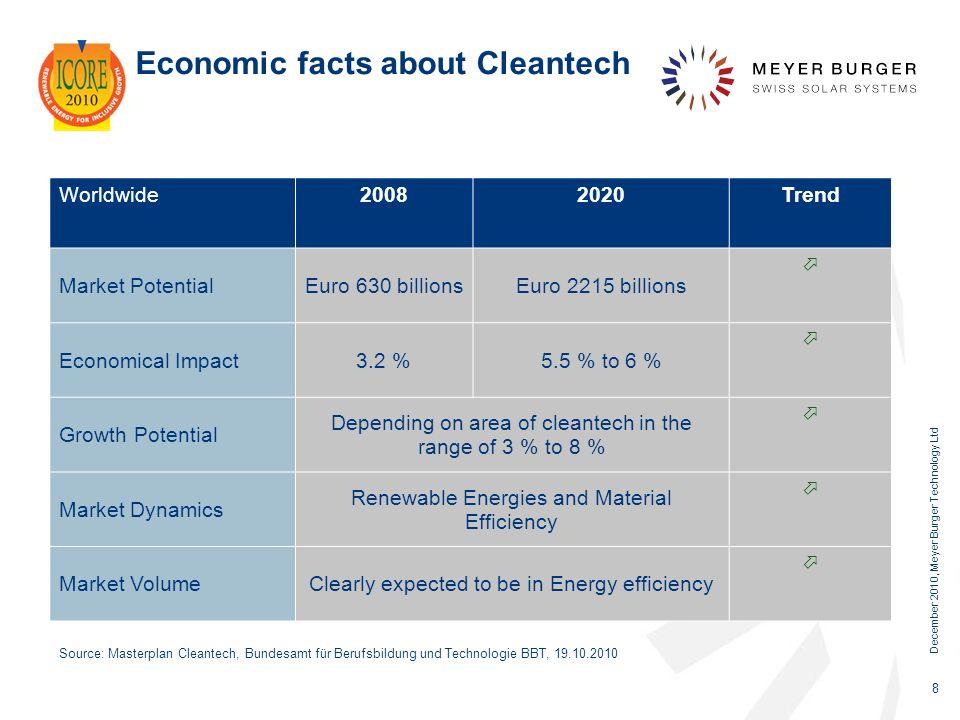 December 2010, Meyer Burger Technology Ltd 8 Economic facts about Cleantech Source: Masterplan Cleantech, Bundesamt für Berufsbildung und Technologie