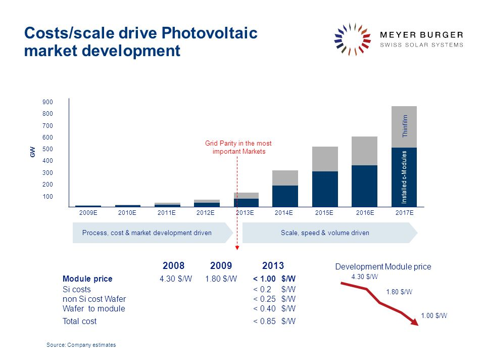 The industry achieved a constant cost degresion in PV Quelle: National Center for Photovoltaics, National Renewable Energy Laboratory