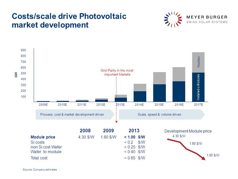 December 2010, Meyer Burger Technology Ltd 20 Beispiel für eine Solaranlage einer Bergregion - La Lecherette (35.5 kWp) pendent Ertrag 2009 1150kWh/kWp = 8 Haushalte