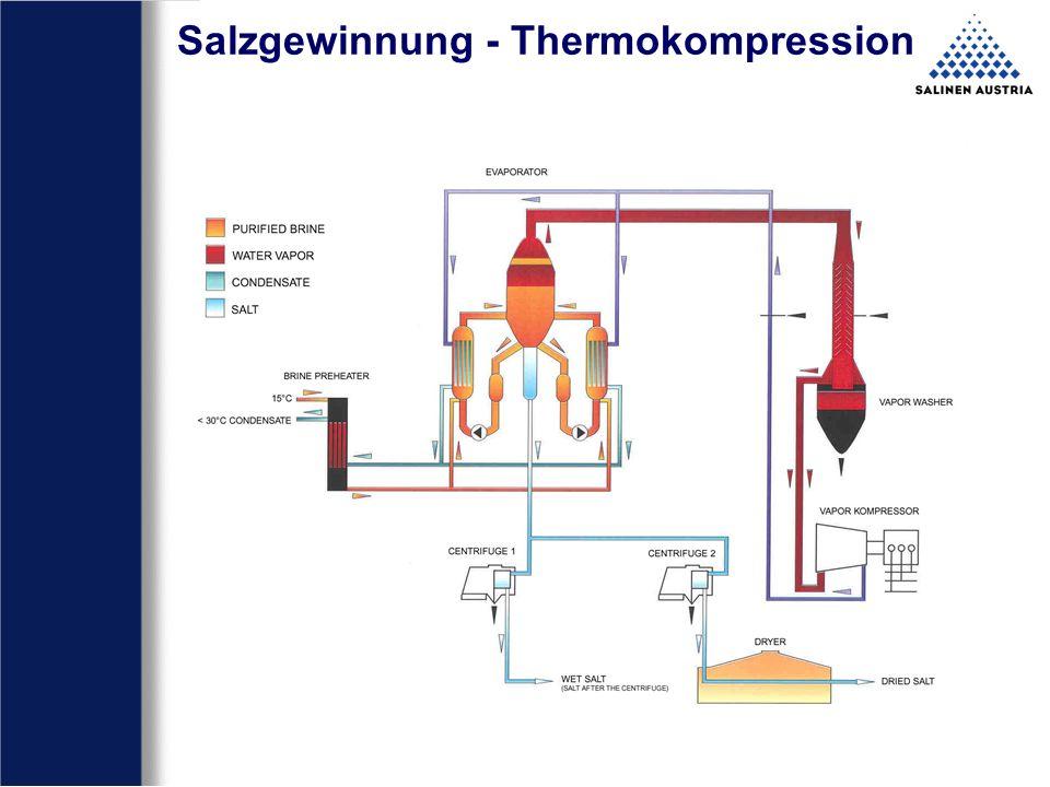 Salzgewinnung - Thermokompression