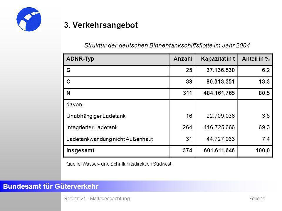 Bundesamt für Güterverkehr Referat 21 - Marktbeobachtung Folie 11 3. Verkehrsangebot ADNR-TypAnzahlKapazität in tAnteil in % G2537.136,5306,2 C3880.31