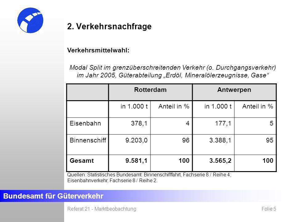 Bundesamt für Güterverkehr Referat 21 - Marktbeobachtung Folie 5 2. Verkehrsnachfrage RotterdamAntwerpen in 1.000 tAnteil in %in 1.000 tAnteil in % Ei