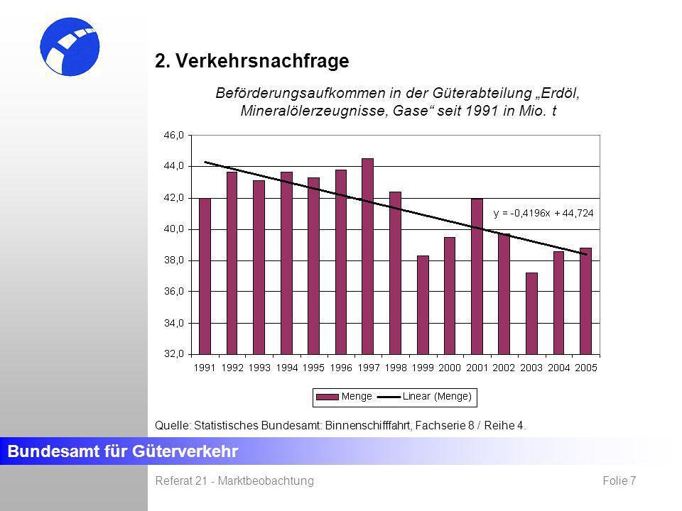Bundesamt für Güterverkehr Referat 21 - Marktbeobachtung Folie 7 Befrachter Gesellschaft Politik (u.a. Nachfrageverhalten, Wertvorstellung) (u.a. gese