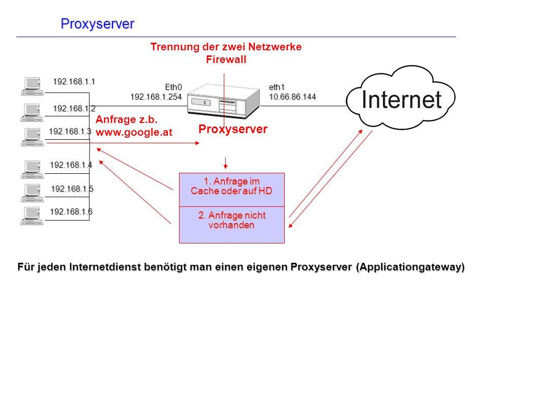 Proxyserver Eth0192.168.1.254eth110.66.86.144 1. Anfrage im Cache oder auf HD 2. Anfrage nicht vorhanden Für jeden Internetdienst benötigt man einen e