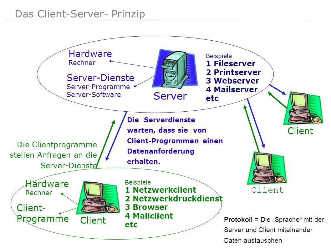 Das Client-Server- Prinzip Die Serverdienste warten, dass sie von Client-Programmen einen Datenanforderung erhalten. Server Server-Dienste Server-Prog