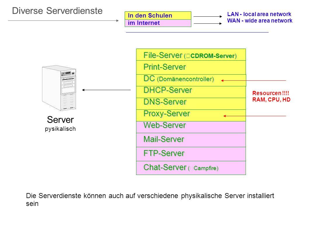 Die Serverdienste können auch auf verschiedene physikalische Server installiert sein Server pysikalischDHCP-Server Print-Server DC (Domänencontroller)