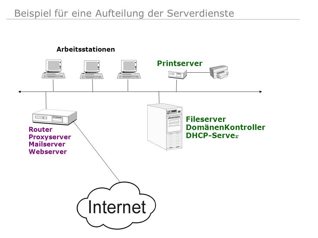 Fileserver DomänenKontroller DHCP-Serve r Arbeitsstationen Router Proxyserver Mailserver Webserver Printserver Beispiel für eine Aufteilung der Server
