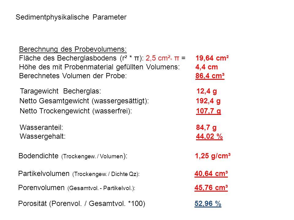 Sedimentphysikalische Parameter Berechnung des Probevolumens: Fläche des Becherglasbodens (r² * π): 2,5 cm² * π = 19,64 cm² Höhe des mit Probenmateria