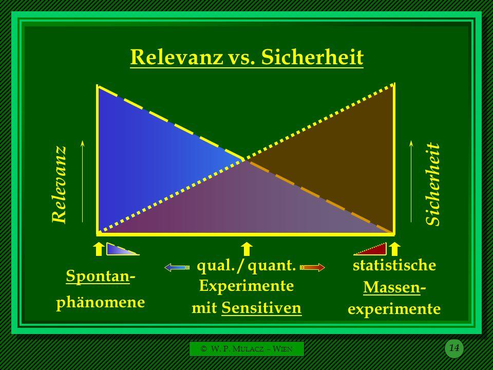 © W. P. M ULACZ – W IEN 14 Relevanz Sicherheit Relevanz vs. Sicherheit Spontan- phänomene statistische Massen- experimente Experimente mit Sensitiven