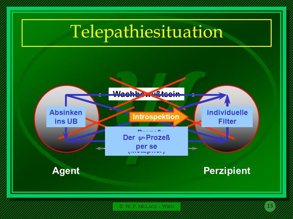 © W. P. M ULACZ – W IEN 15 Telepathiesituation AgentPerzipient Wachbewußtsein Unbewußtes Absinken ins UB Primärprozeß - Prozeß: keine Signalübertragun