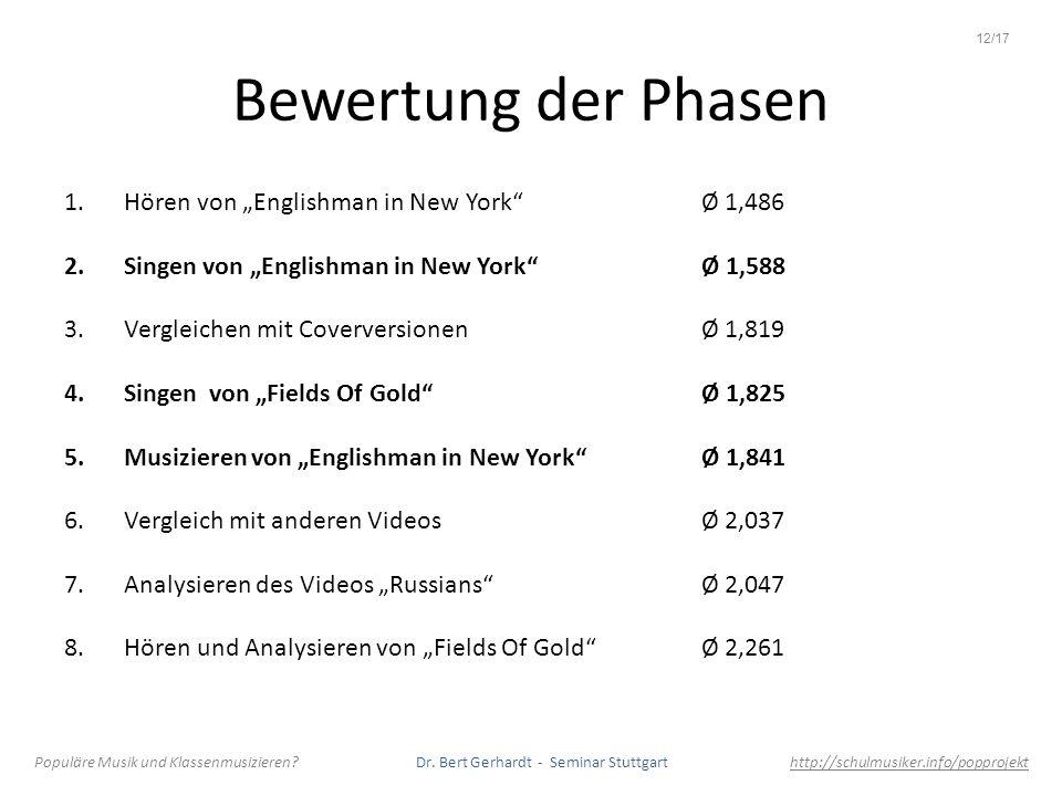 Bewertung der Phasen 1.Hören von Englishman in New York Ø 1,486 2.Singen von Englishman in New York Ø 1,588 3.Vergleichen mit Coverversionen Ø 1,819 4