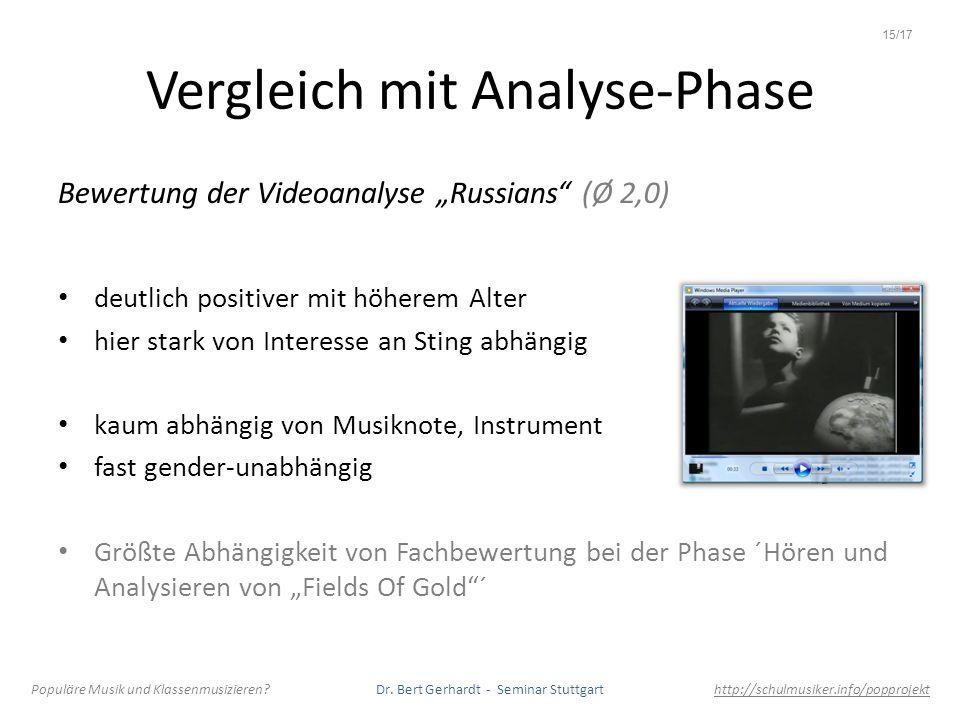 Vergleich mit Analyse-Phase Bewertung der Videoanalyse Russians (Ø 2,0) deutlich positiver mit höherem Alter hier stark von Interesse an Sting abhängi