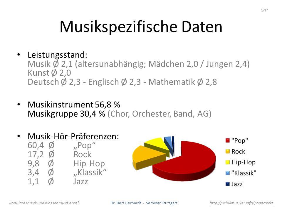 Projekt-Gesamtbewertung Ø 1,7 unabhängig von Fachbewertung unabhängig von Musiknote (auch von Deutsch- und Mathematik-Noten) Schulen Ø 1,4 / 1,6 / 1,7 / 2,1 Ø Mädchen 1,6 / Jungen 1,9 Bewertung deutlich positiver mit steigendem Alter Ø Musikinstrument 1,6 / kein Instrument 1,9 Ø Musikgruppe 1,5 (Chor 1,4) Rock- + Hip-Hop-Hörer etwas unter Durchschnitt, Klassik-Hörer etwas darüber (Metal-Hörer - N=1 - weit darunter) Populäre Musik und Klassenmusizieren.