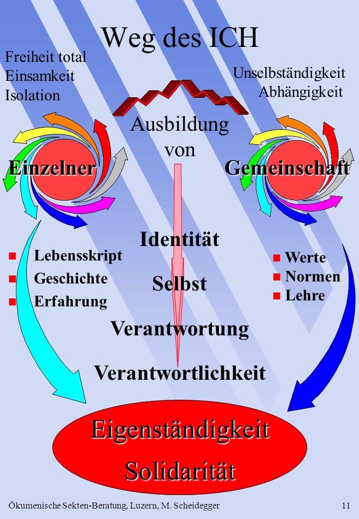 Ökumenische Sekten-Beratung, Luzern, M. Scheidegger11 Weg des ICH Freiheit total Einsamkeit Isolation Unselbständigkeit Abhängigkeit Einzelner n Leben