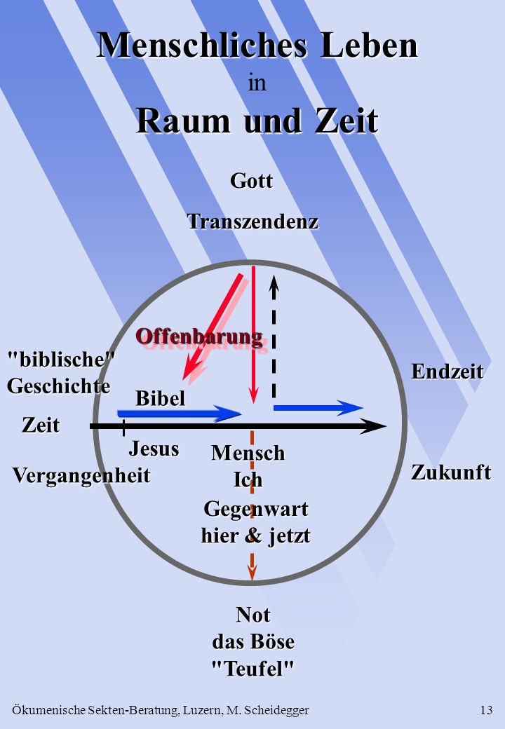 Ökumenische Sekten-Beratung, Luzern, M. Scheidegger13 Not das Böse