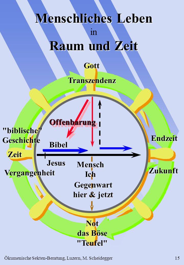 Ökumenische Sekten-Beratung, Luzern, M. Scheidegger15 GottTranszendenz Vergangenheit Zeit Jesus Bibel Endzeit Endzeit Zukunft Zukunft Menschliches Leb
