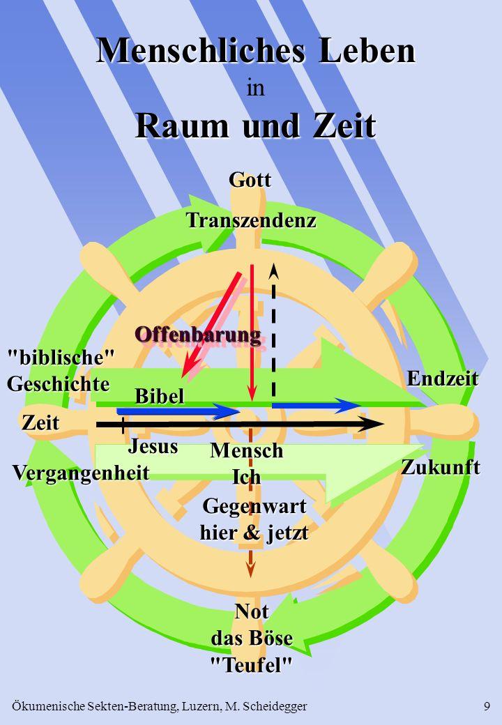 Ökumenische Sekten-Beratung, Luzern, M. Scheidegger9 Menschliches Leben in Raum und Zeit