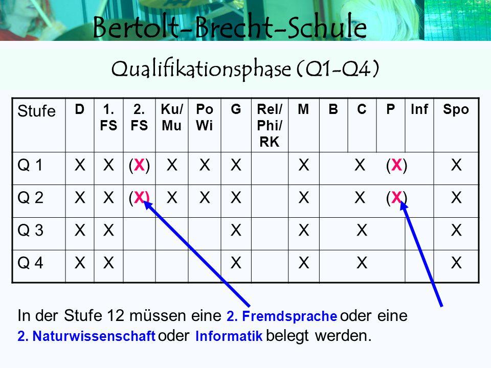 Bertolt-Brecht-Schule Hauptfach (D/FS/FS/M) < 05 Np Hauptfach mit 10 Np oder 2 Hauptfächer mit 07 Np Nebenfach < 05 Np Pflichtfach mit 10 Np oder 2 Pf