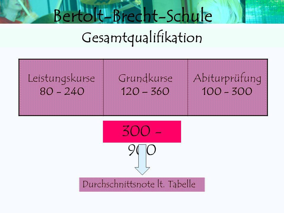 Bertolt-Brecht-Schule APF Prüfungsergebnis Summe 1. LKx420 2. LKx420 3. GKx420 4. GKx420 5. GKx420 Mindestanforderung 100 Abiturwertung