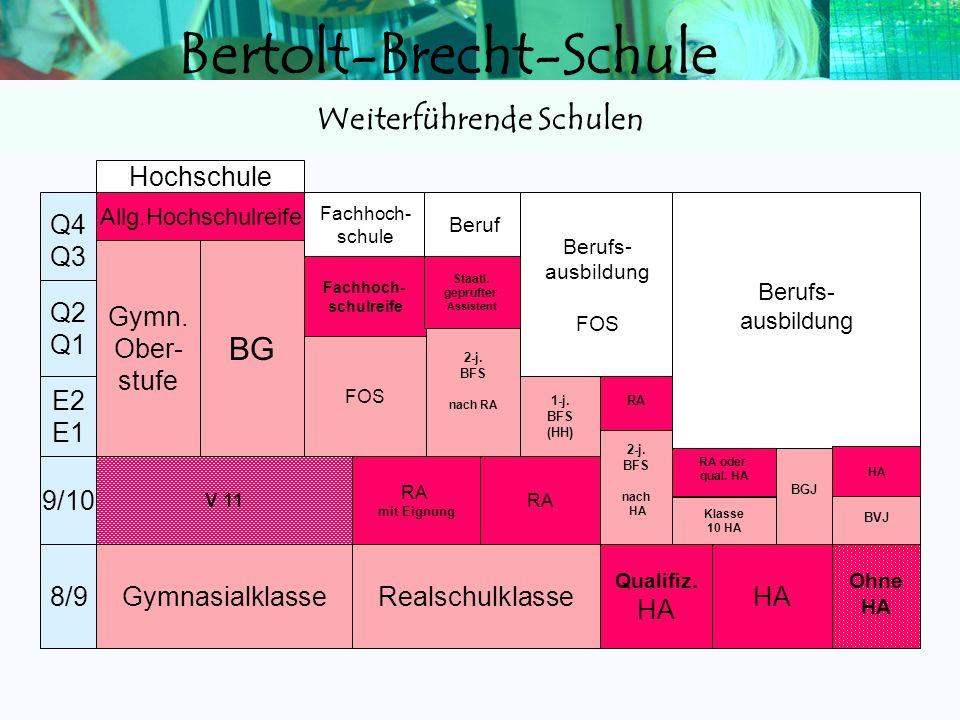 Bertolt-Brecht-Schule Leistungskurse 80 - 240 Grundkurse 120 – 360 Abiturprüfung 100 - 300 300 - 900 Durchschnittsnote lt. Tabelle Gesamtqualifikation