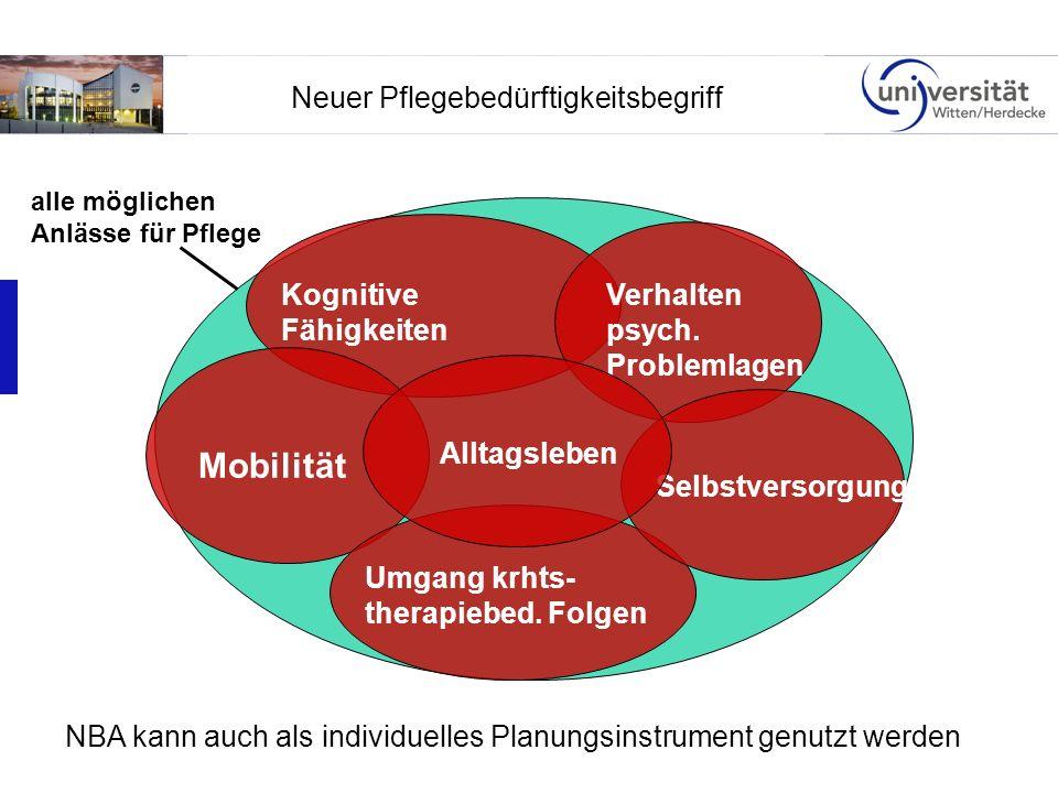 Neuer Pflegebedürftigkeitsbegriff alle möglichen Anlässe für Pflege Mobilität Kognitive Fähigkeiten Verhalten psych. Problemlagen Selbstversorgung Umg