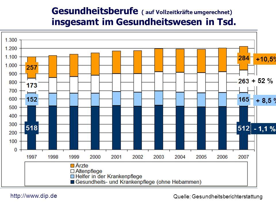 Gesundheitsberufe ( auf Vollzeitkräfte umgerechnet) insgesamt im Gesundheitswesen in Tsd. Quelle: Gesundheitsberichterstattung http://www.dip.de +10,5