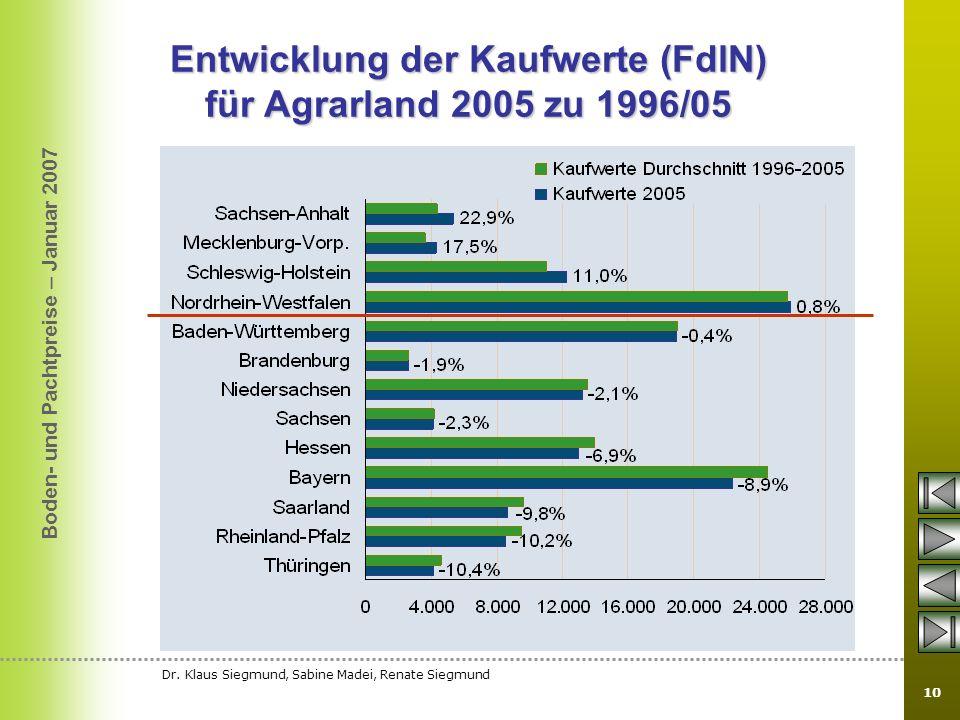 Boden- und Pachtpreise – Januar 2007 Dr. Klaus Siegmund, Sabine Madei, Renate Siegmund 10 Entwicklung der Kaufwerte (FdlN) für Agrarland 2005 zu 1996/