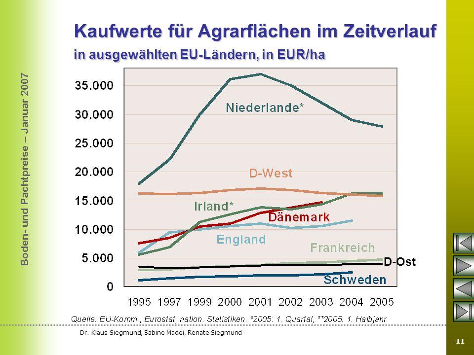 Boden- und Pachtpreise – Januar 2007 Dr. Klaus Siegmund, Sabine Madei, Renate Siegmund 11 Kaufwerte für Agrarflächen im Zeitverlauf in ausgewählten EU