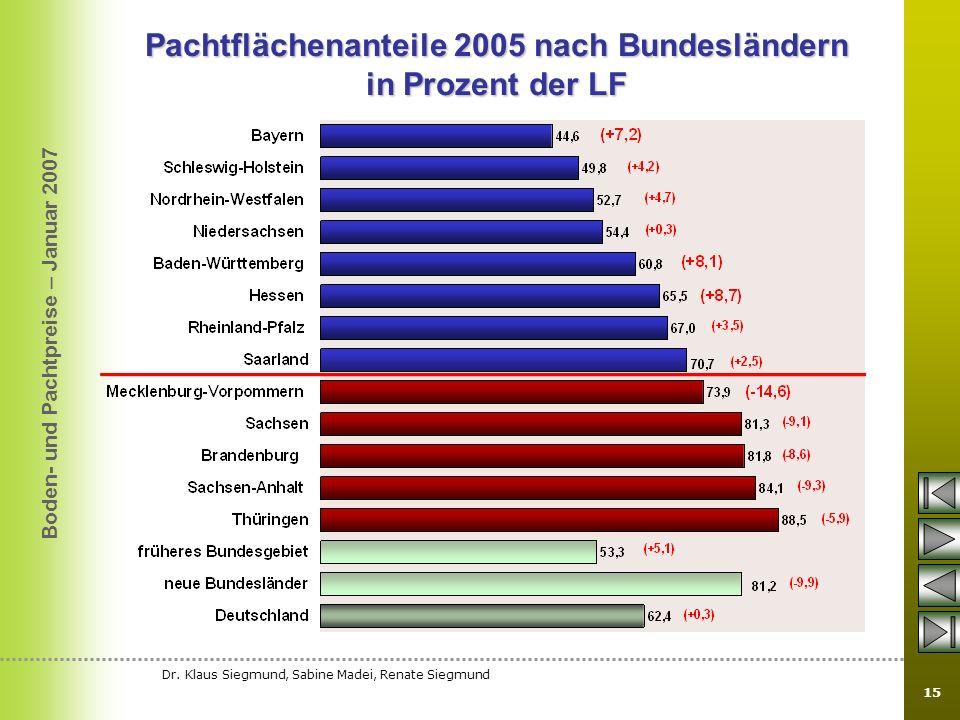 Boden- und Pachtpreise – Januar 2007 Dr. Klaus Siegmund, Sabine Madei, Renate Siegmund 15 Pachtflächenanteile 2005 nach Bundesländern in Prozent der L